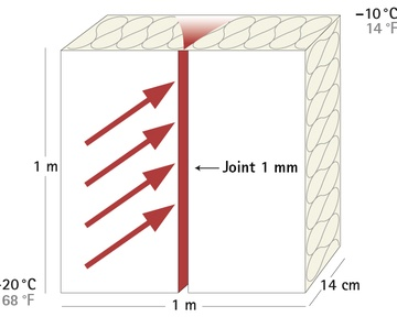 convective flow of heat through joint